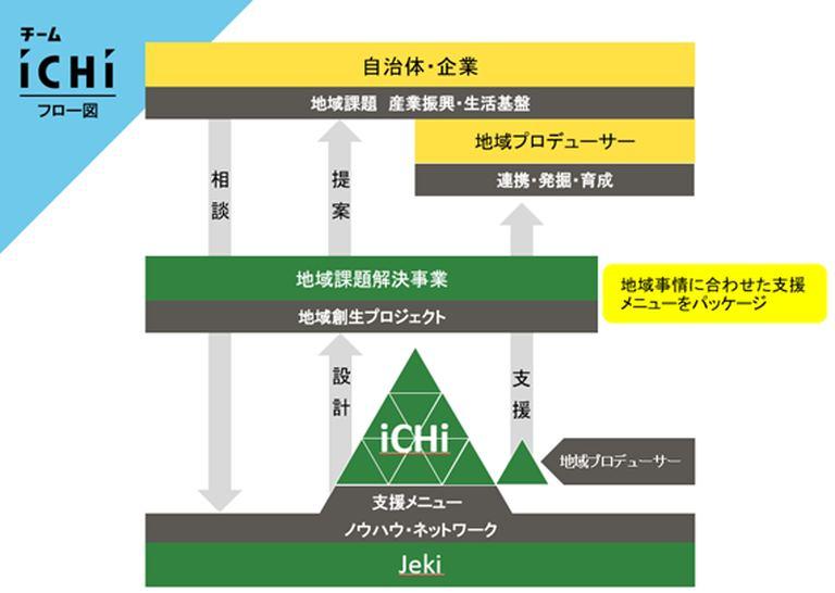 地域創生プラットフォーム「チーム iCHi」アカデミー【オンライン】 北海道の「今」をお届け Domingo -ドミンゴ-